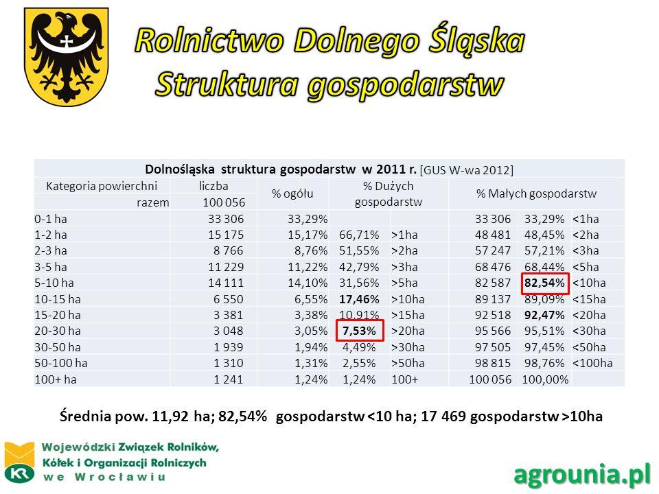Rolnictwo Dolnego Śląska Struktura gospodarstw