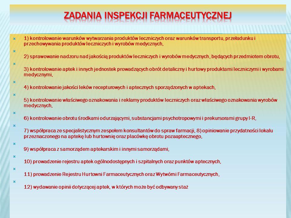 zadania Inspekcji Farmaceutycznej