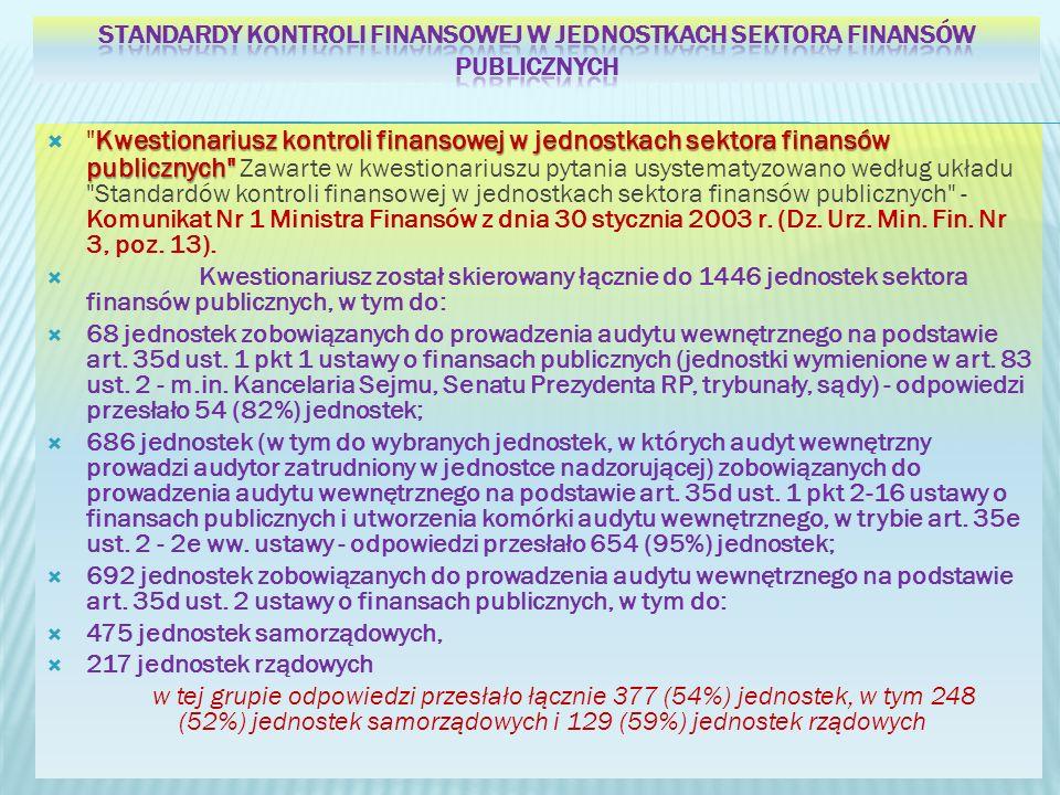 Standardy kontroli finansowej w jednostkach sektora finansów publicznych