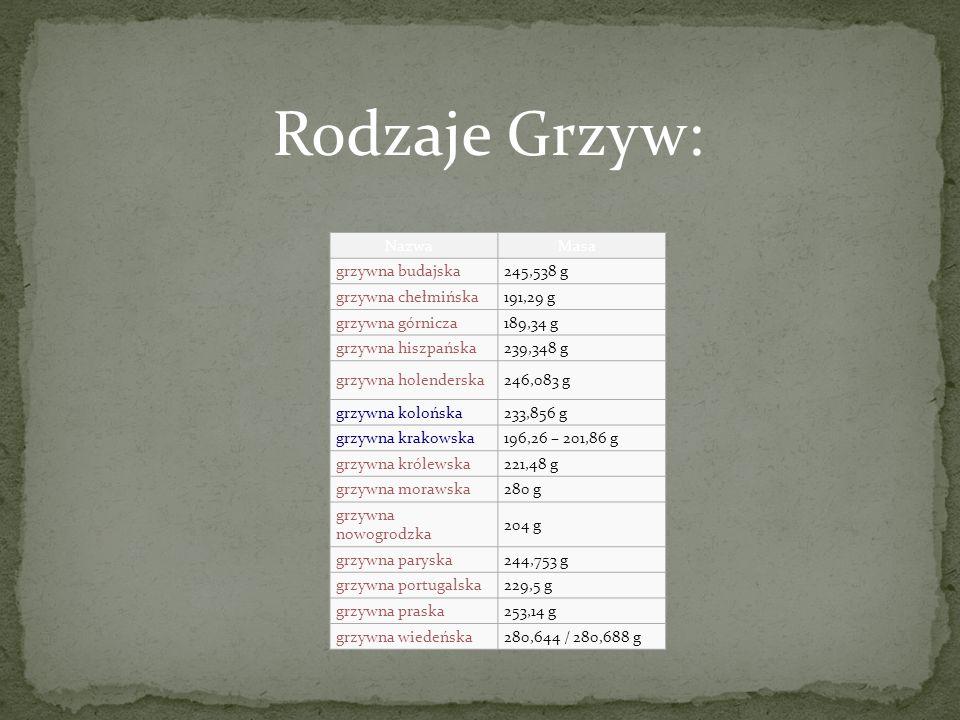 Rodzaje Grzyw: Nazwa Masa grzywna budajska 245,538 g