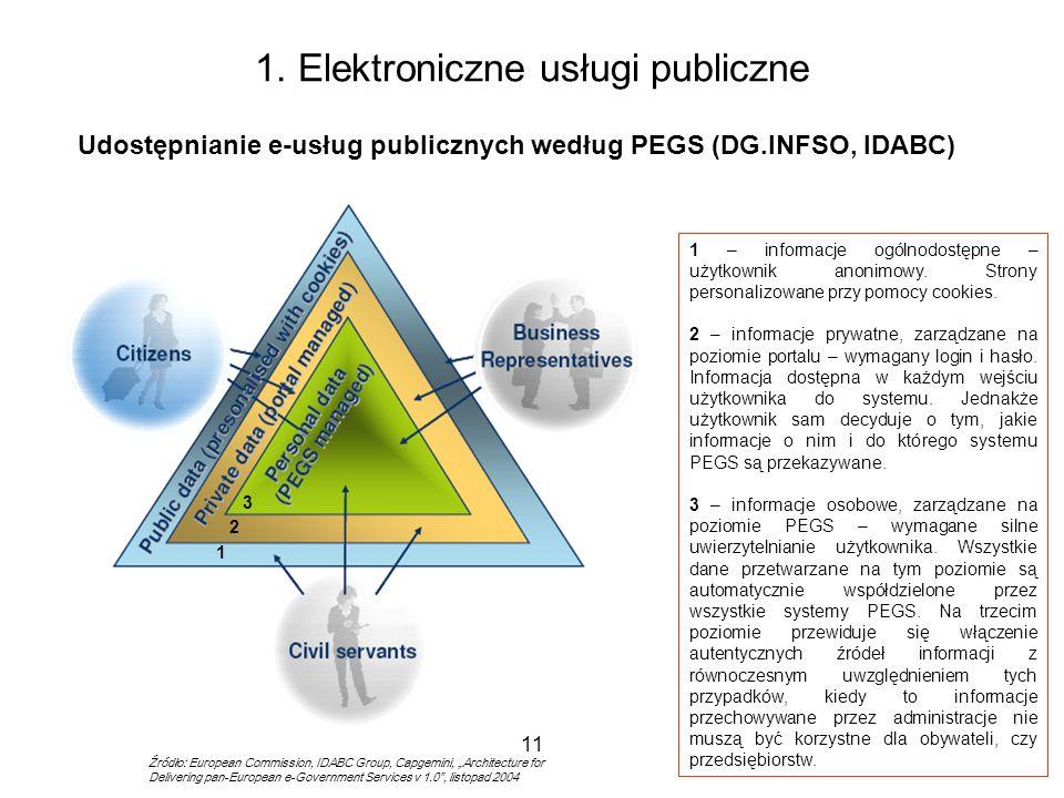 1. Elektroniczne usługi publiczne