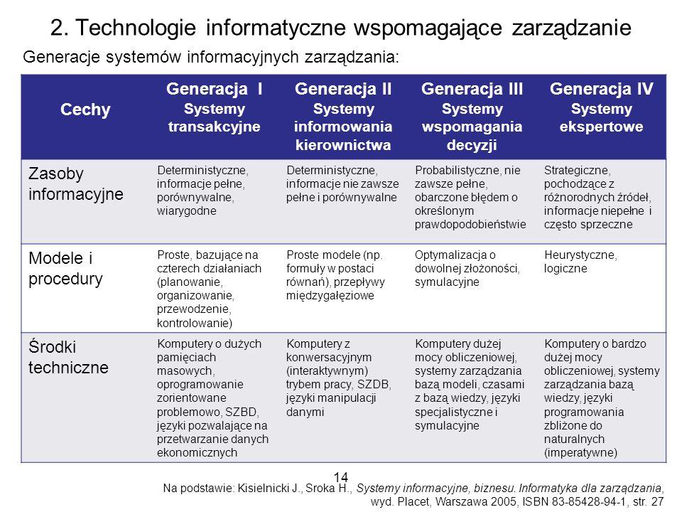 2. Technologie informatyczne wspomagające zarządzanie