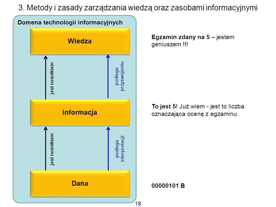 3. Metody i zasady zarządzania wiedzą oraz zasobami informacyjnymi