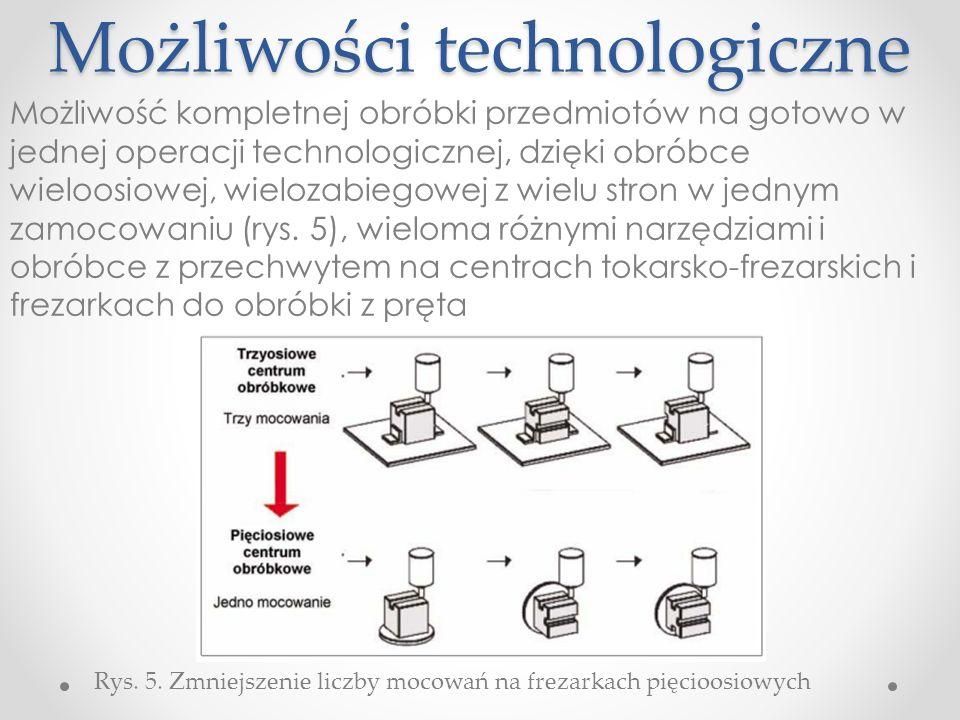 Możliwości technologiczne