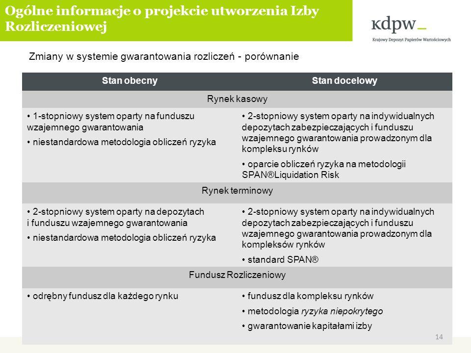 Zmiany w systemie gwarantowania rozliczeń - porównanie