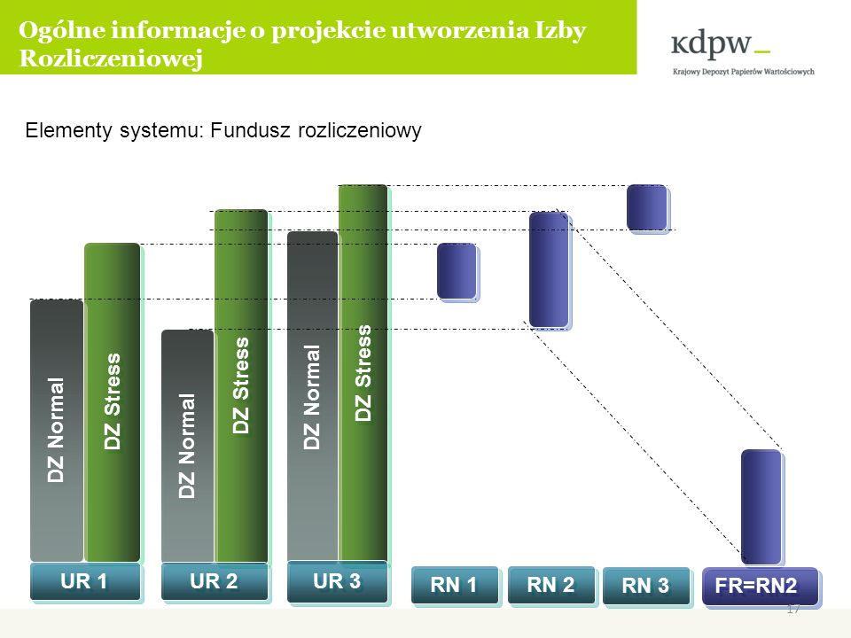 Elementy systemu: Fundusz rozliczeniowy