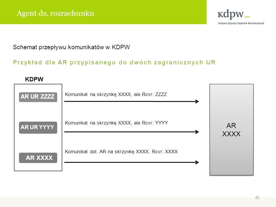 Agent ds. rozrachunku AR XXXX Schemat przepływu komunikatów w KDPW