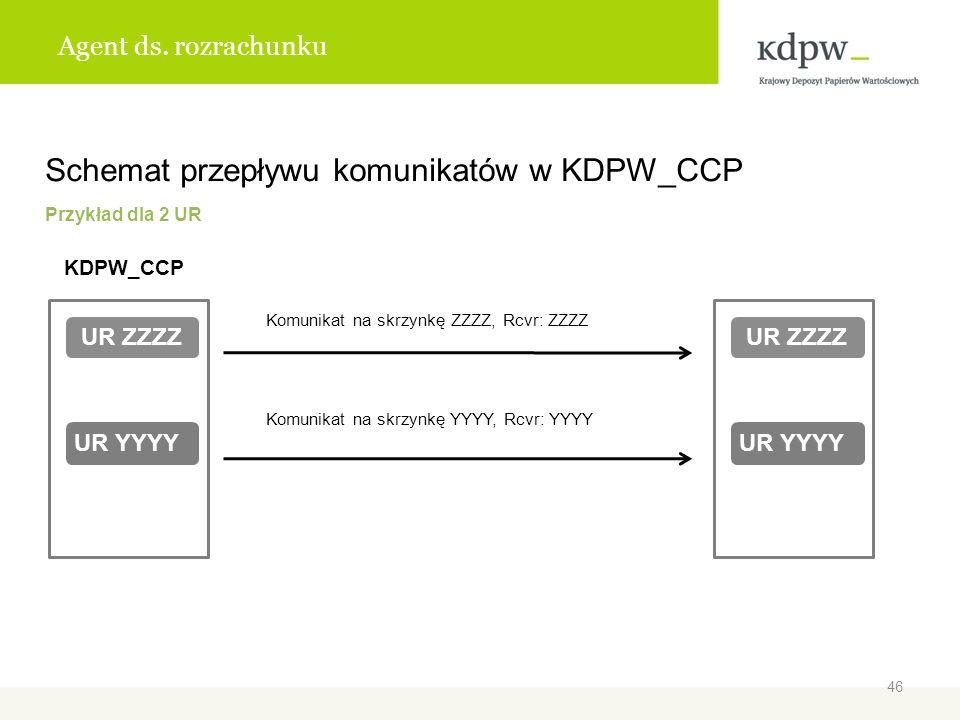 Schemat przepływu komunikatów w KDPW_CCP
