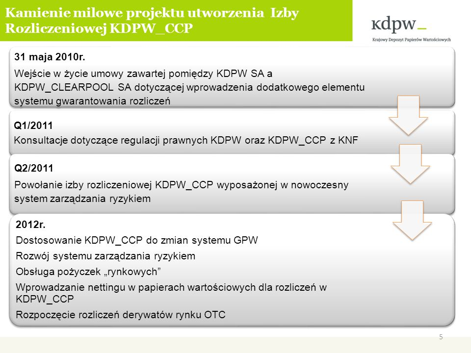 Kamienie milowe projektu utworzenia Izby Rozliczeniowej KDPW_CCP