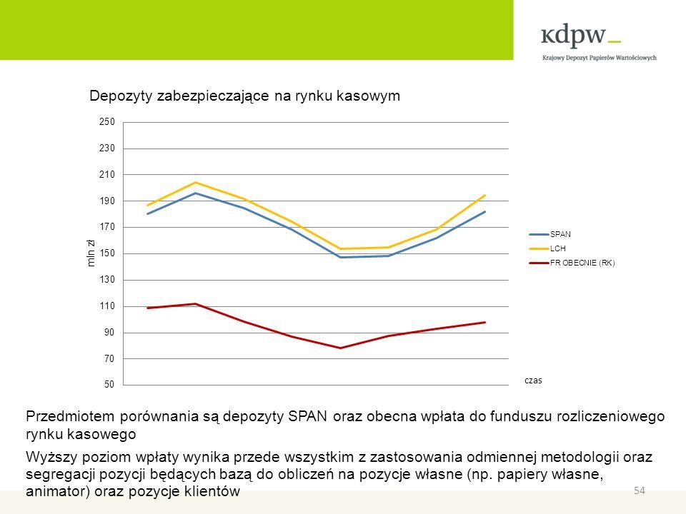 Przedmiotem porównania są depozyty SPAN oraz obecna wpłata do funduszu rozliczeniowego rynku kasowego