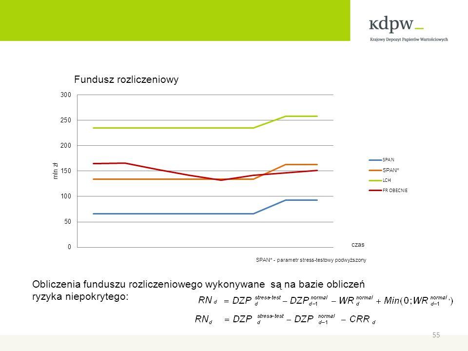 Obliczenia funduszu rozliczeniowego wykonywane są na bazie obliczeń ryzyka niepokrytego: