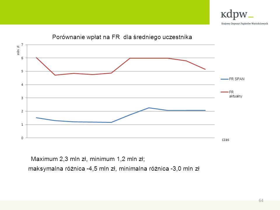 maksymalna różnica -4,5 mln zł, minimalna różnica -3,0 mln zł
