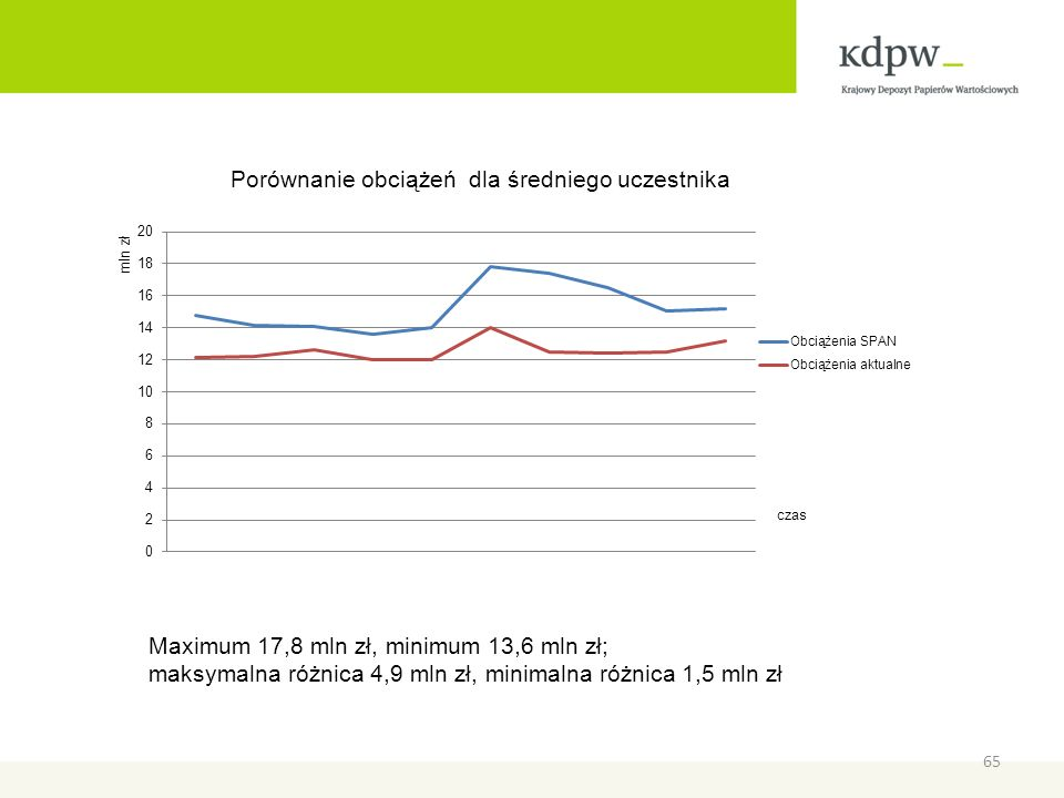 Maximum 17,8 mln zł, minimum 13,6 mln zł;