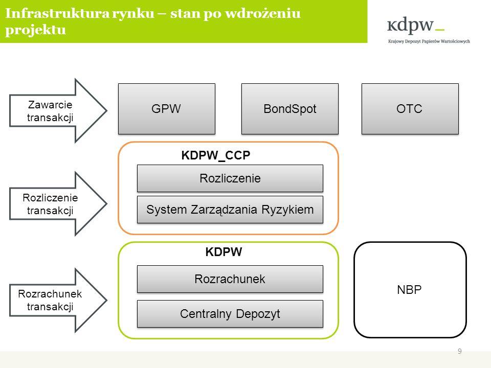 Infrastruktura rynku – stan po wdrożeniu projektu