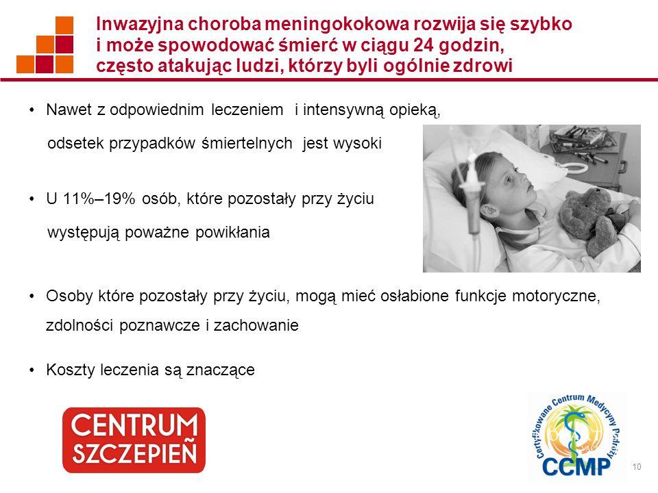 Inwazyjna choroba meningokokowa rozwija się szybko i może spowodować śmierć w ciągu 24 godzin, często atakując ludzi, którzy byli ogólnie zdrowi