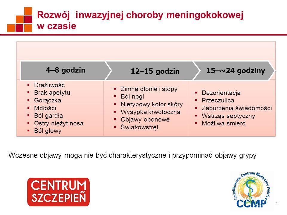 Rozwój inwazyjnej choroby meningokokowej w czasie