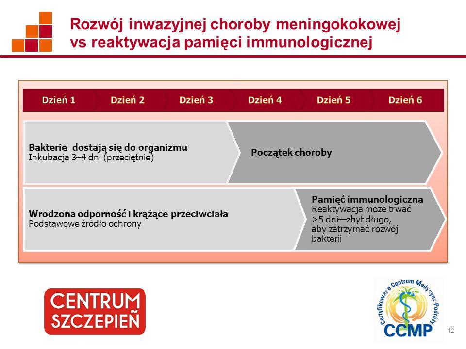 Rozwój inwazyjnej choroby meningokokowej vs reaktywacja pamięci immunologicznej