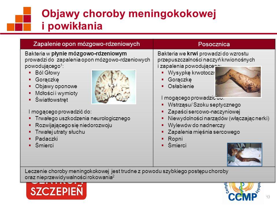 Objawy choroby meningokokowej i powikłania