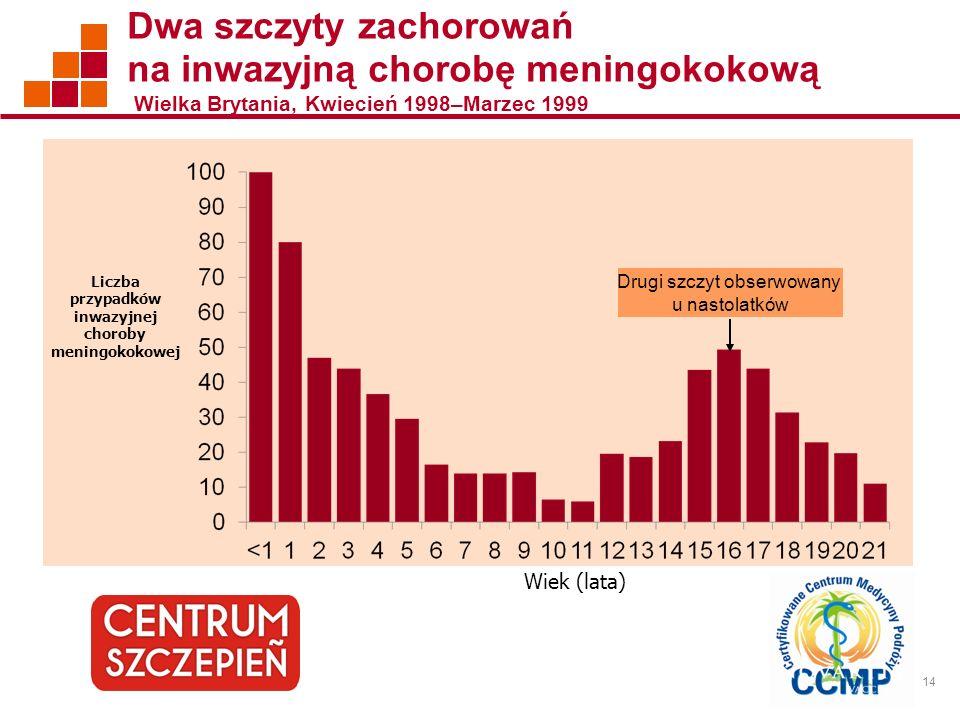 Liczba przypadków inwazyjnej choroby meningokokowej