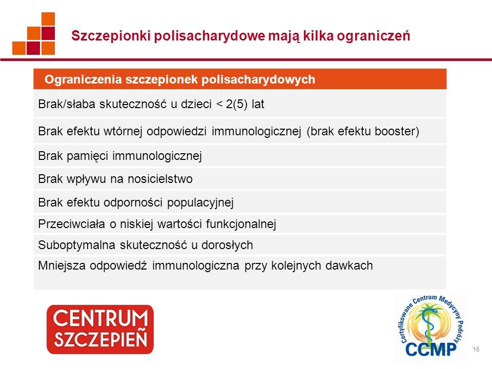 Szczepionki polisacharydowe mają kilka ograniczeń