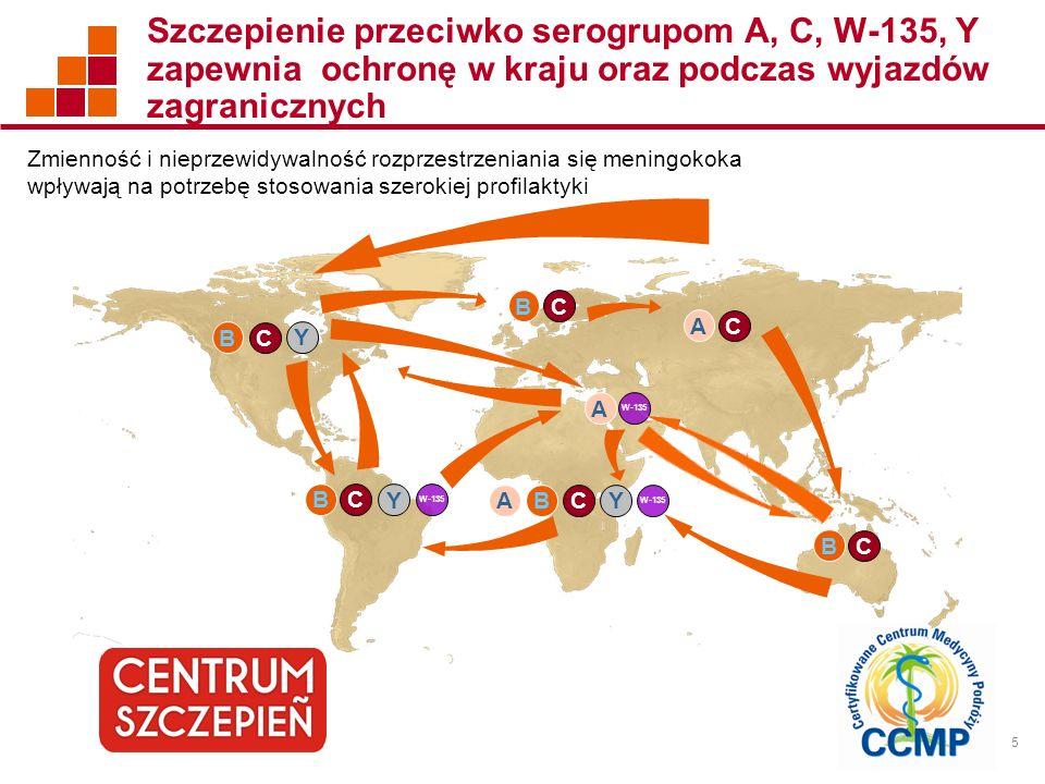 Szczepienie przeciwko serogrupom A, C, W-135, Y zapewnia ochronę w kraju oraz podczas wyjazdów zagranicznych