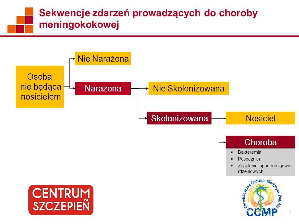 Sekwencje zdarzeń prowadzących do choroby meningokokowej