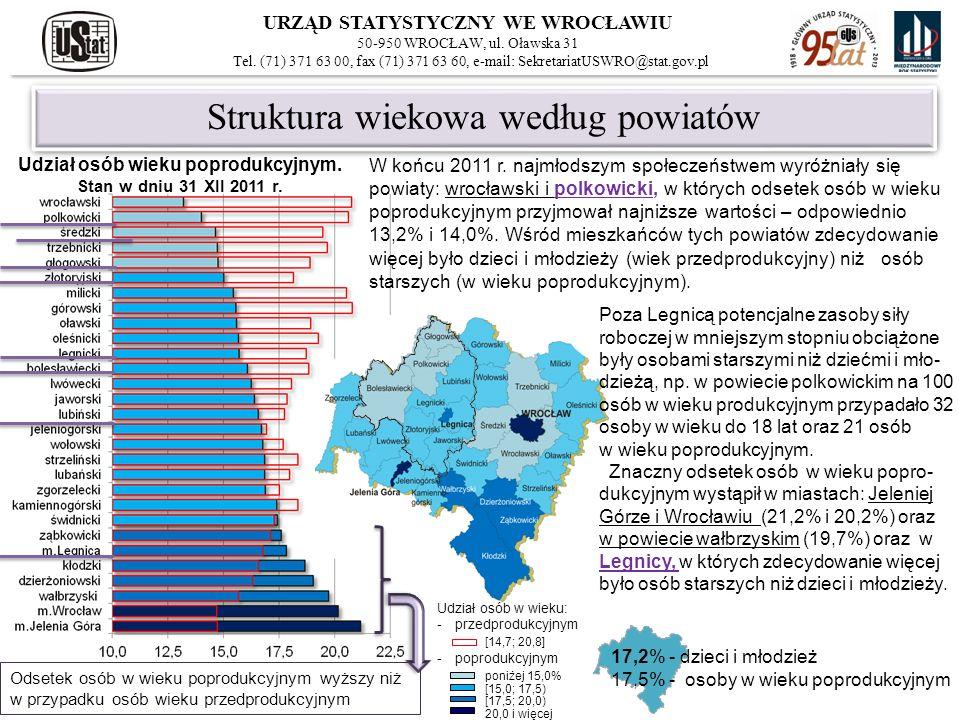 Struktura wiekowa według powiatów