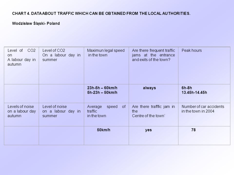 CHART 4. DATA ABOUT TRAFFIC WHICH CAN BE OBTAINED FROM THE LOCAL AUTHORITIES.