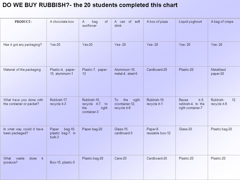DO WE BUY RUBBISH - the 20 students completed this chart