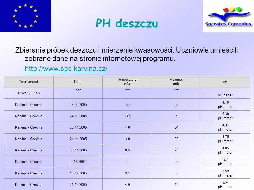 PH deszczu Zbieranie próbek deszczu i mierzenie kwasowości. Uczniowie umieścili zebrane dane na stronie internetowej programu.