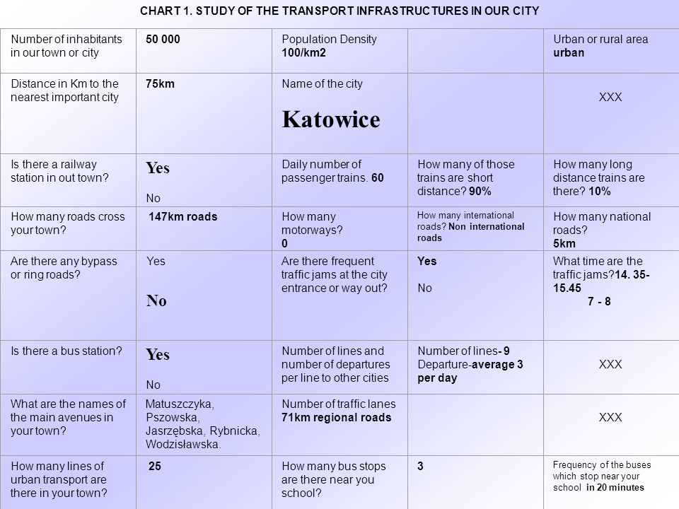 CHART 1. STUDY OF THE TRANSPORT INFRASTRUCTURES IN OUR CITY