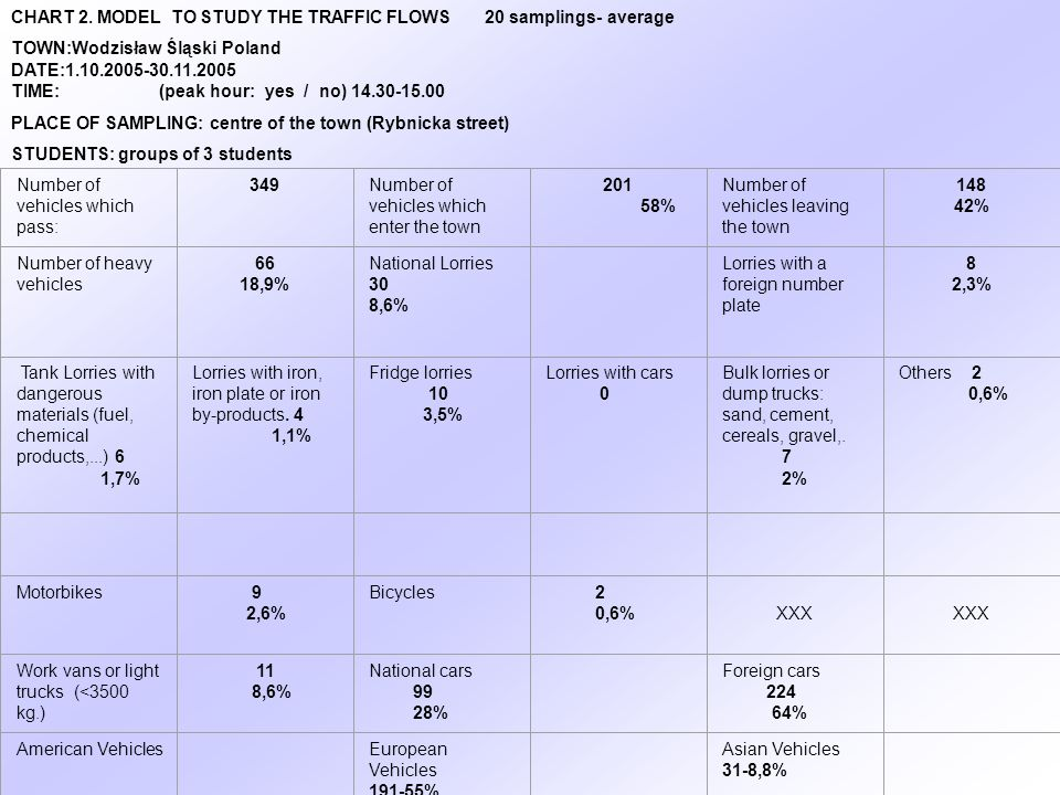 CHART 2. MODEL TO STUDY THE TRAFFIC FLOWS 20 samplings- average