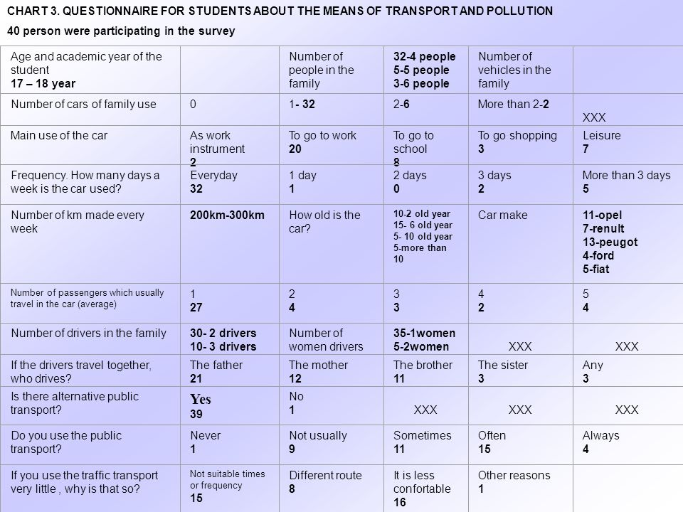 CHART 3. QUESTIONNAIRE FOR STUDENTS ABOUT THE MEANS OF TRANSPORT AND POLLUTION