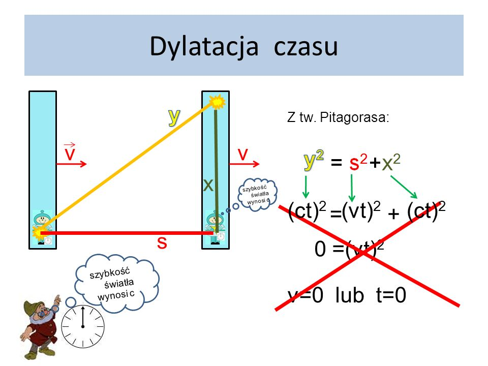 Dylatacja czasu v y x v (ct)2 (ct)2 = + (vt)2 s 0 =(vt)2 v=0 lub t=0