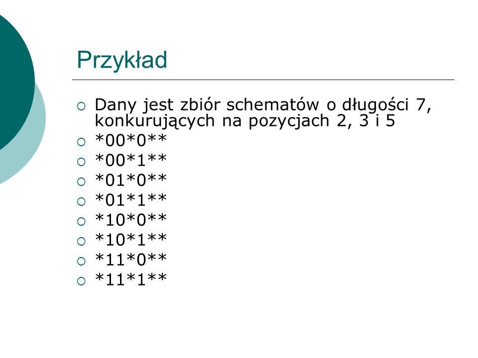 Przykład Dany jest zbiór schematów o długości 7, konkurujących na pozycjach 2, 3 i 5. *00*0** *00*1**