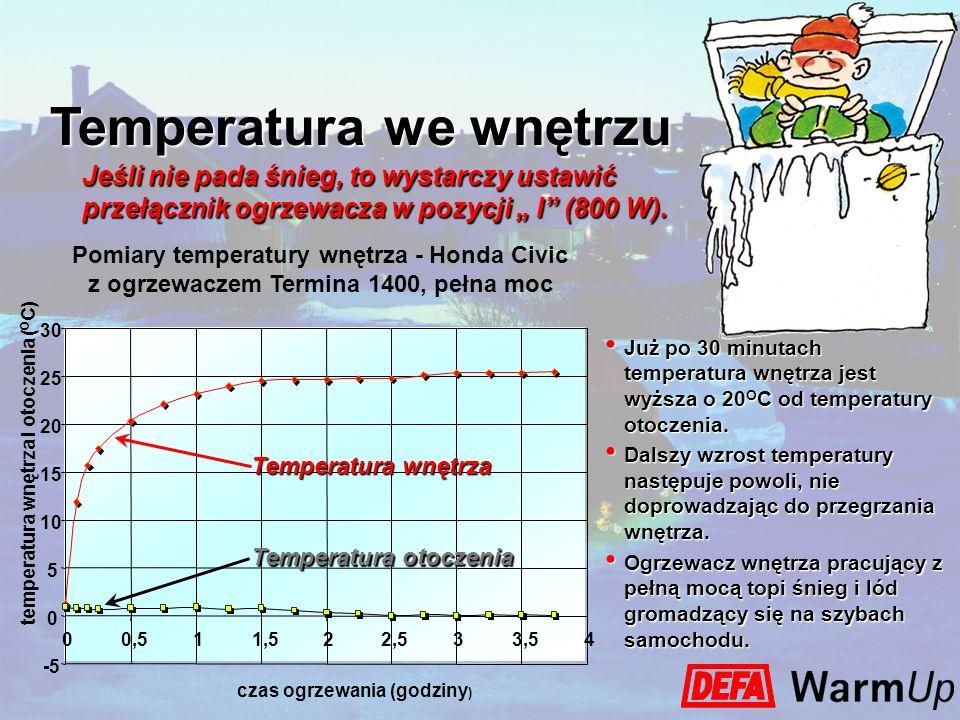 Temperatura we wnętrzu