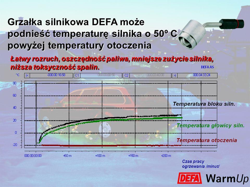 Grzałka silnikowa DEFA może podnieść temperaturę silnika o 50º C powyżej temperatury otoczenia