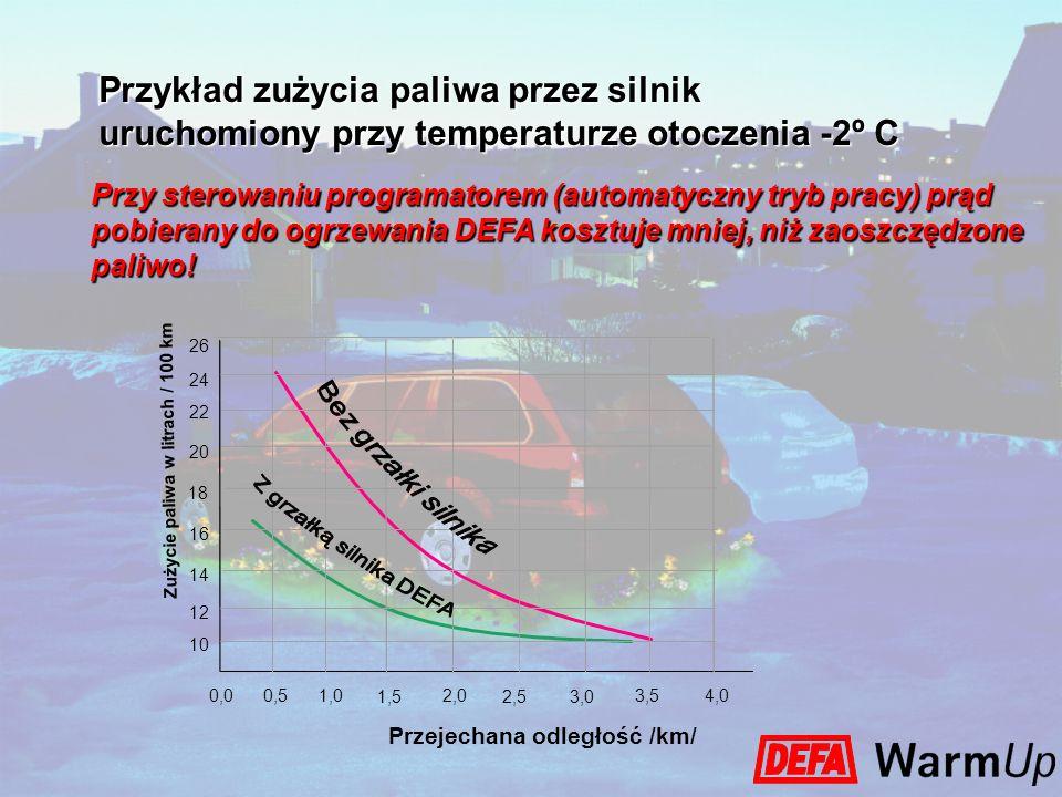 Przykład zużycia paliwa przez silnik uruchomiony przy temperaturze otoczenia -2º C