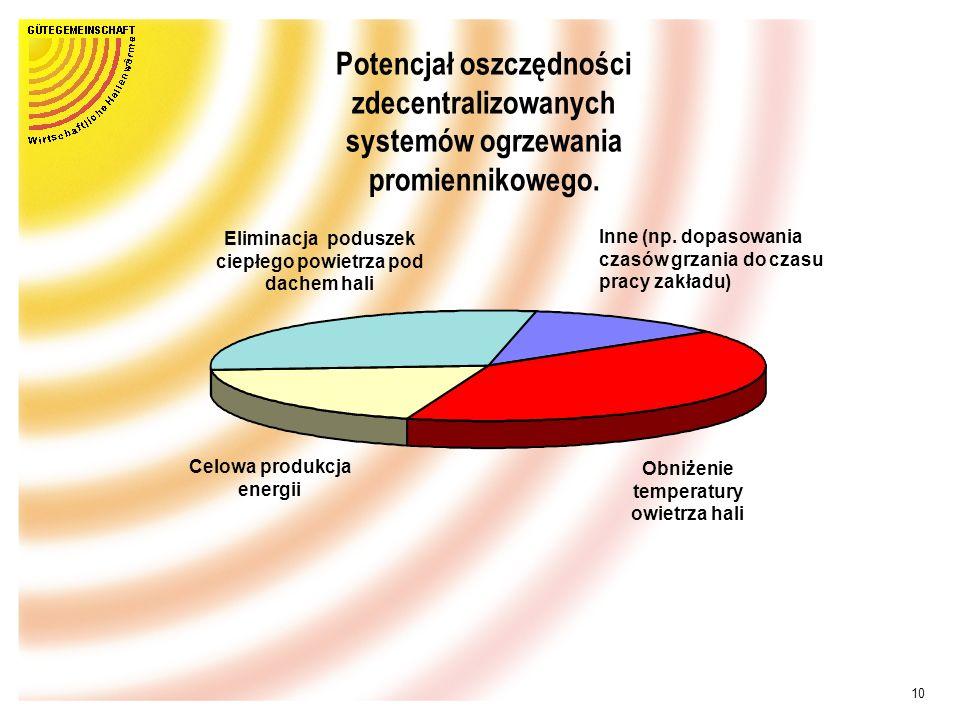 Potencjał oszczędności zdecentralizowanych systemów ogrzewania promiennikowego.