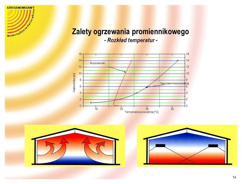 Zalety ogrzewania promiennikowego - Rozkład temperatur -