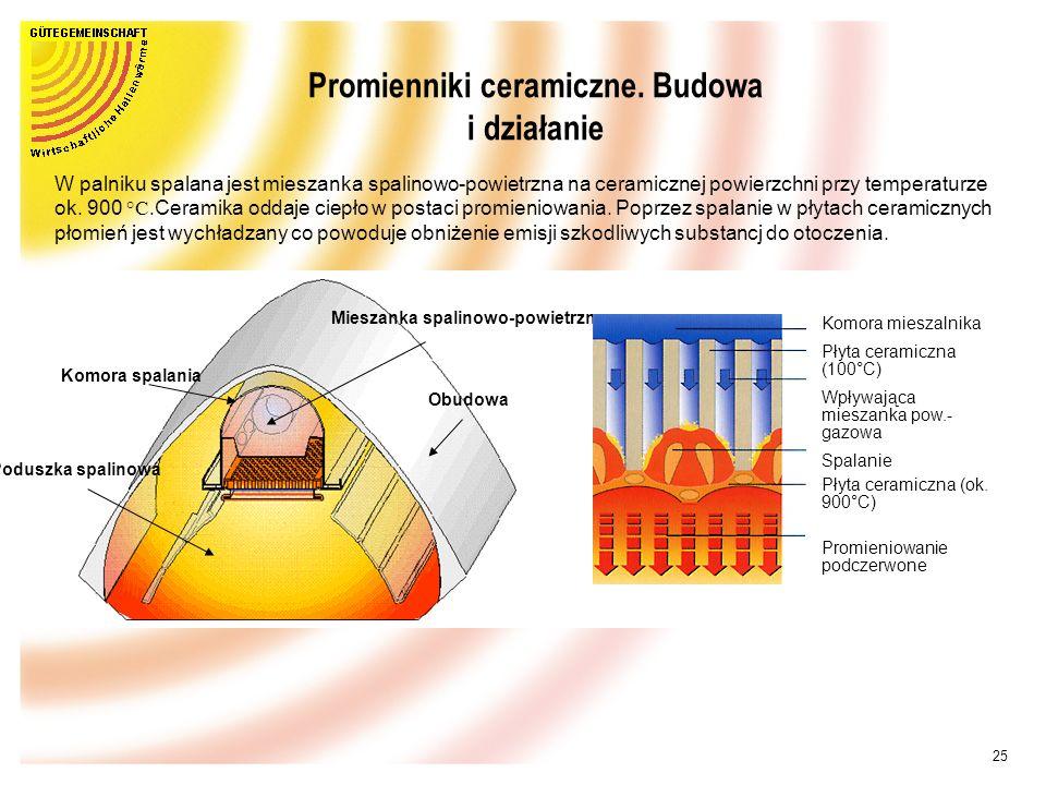 Promienniki ceramiczne. Budowa i działanie