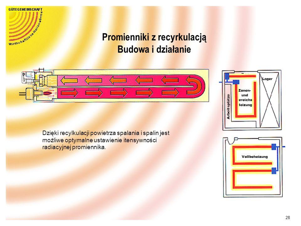 Promienniki z recyrkulacją Budowa i działanie