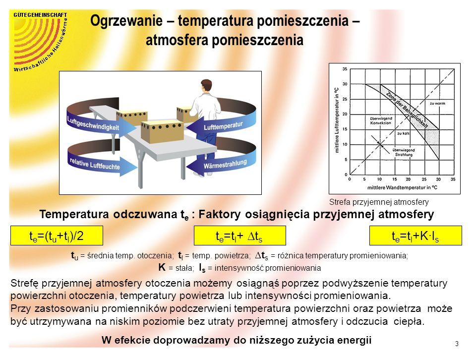 Ogrzewanie – temperatura pomieszczenia – atmosfera pomieszczenia