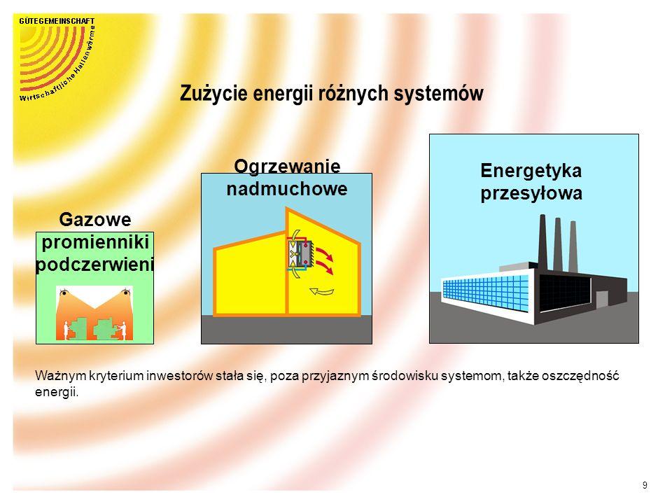Zużycie energii różnych systemów