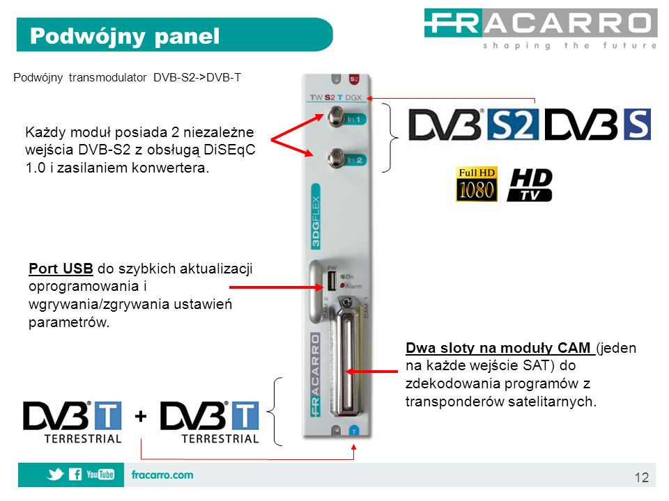 Podwójny panel Podwójny transmodulator DVB-S2->DVB-T. Każdy moduł posiada 2 niezależne wejścia DVB-S2 z obsługą DiSEqC 1.0 i zasilaniem konwertera.