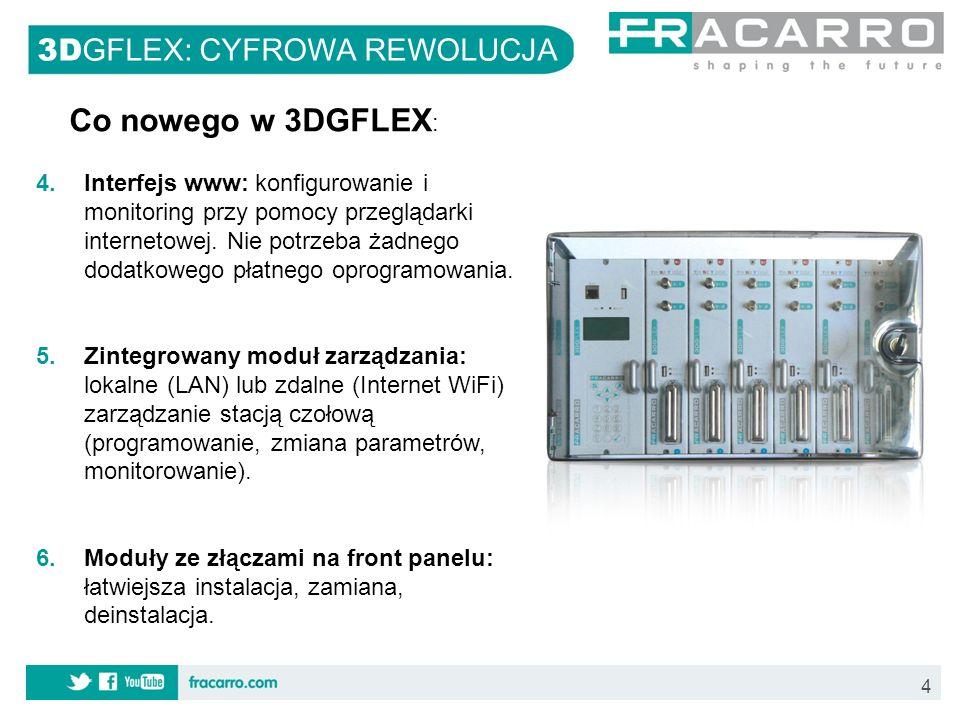Co nowego w 3DGFLEX: 3DGFLEX: CYFROWA REWOLUCJA
