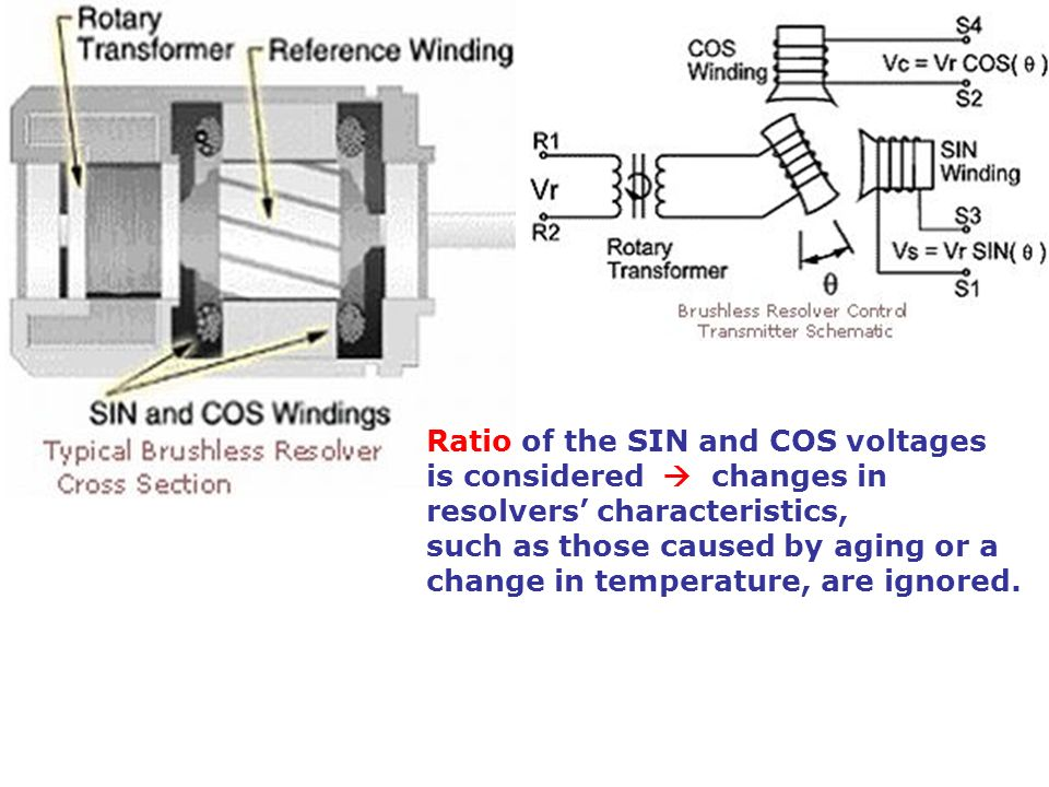 Ratio of the SIN and COS voltages