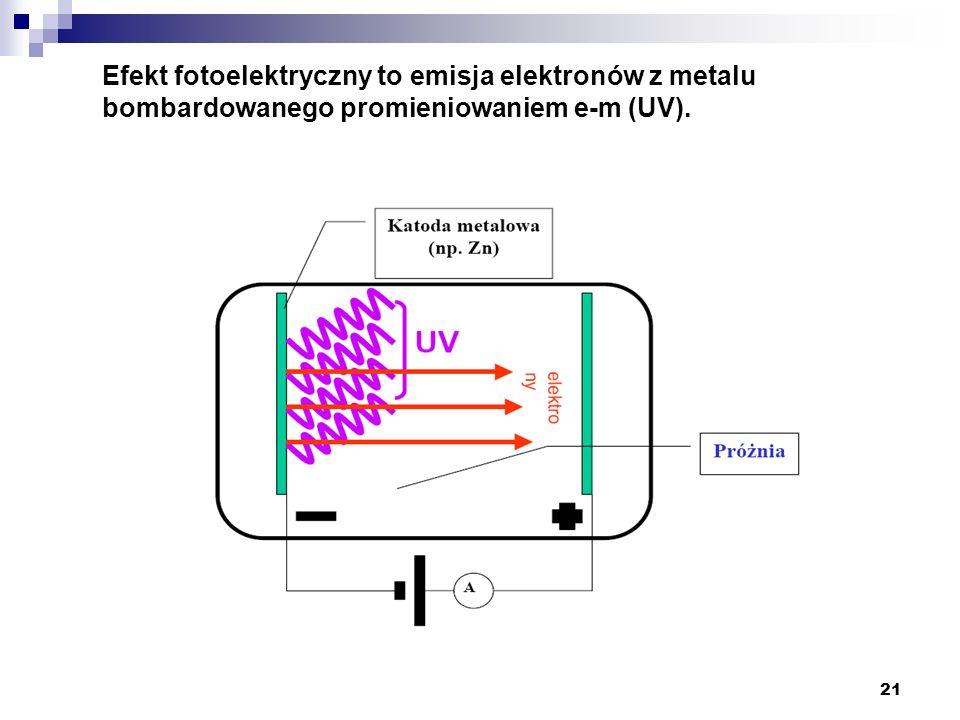 Efekt fotoelektryczny to emisja elektronów z metalu bombardowanego promieniowaniem e-m (UV).