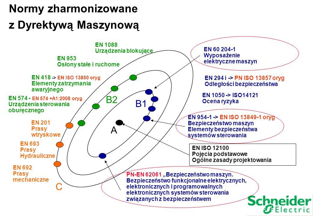 Normy zharmonizowane z Dyrektywą Maszynową B2 B1 A C EN 1088
