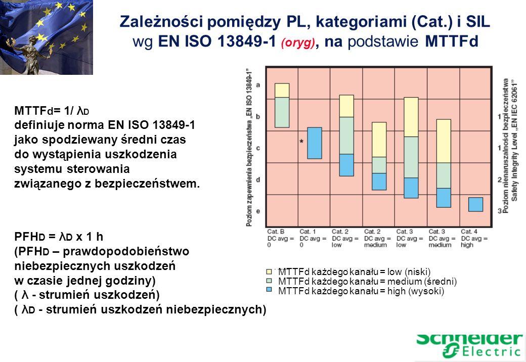 Zależności pomiędzy PL, kategoriami (Cat